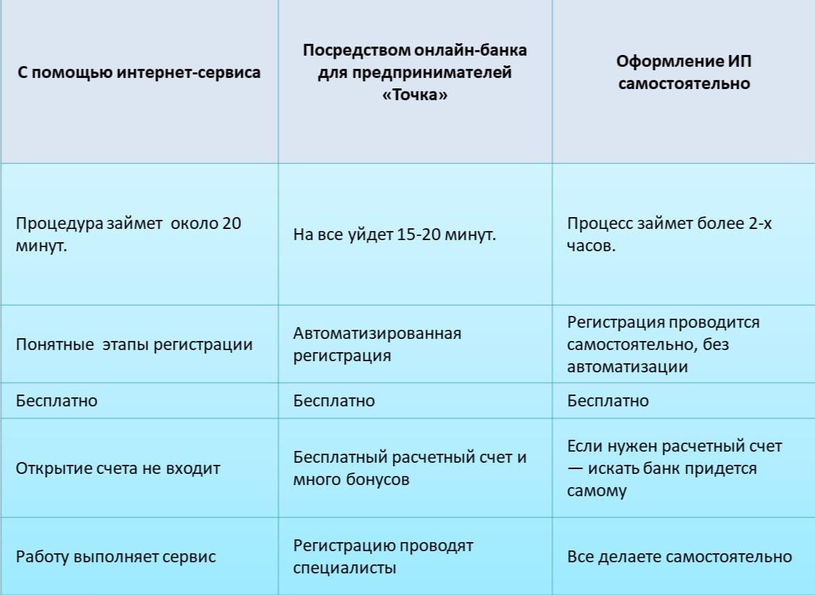 Таблица: способы открытие ИП
