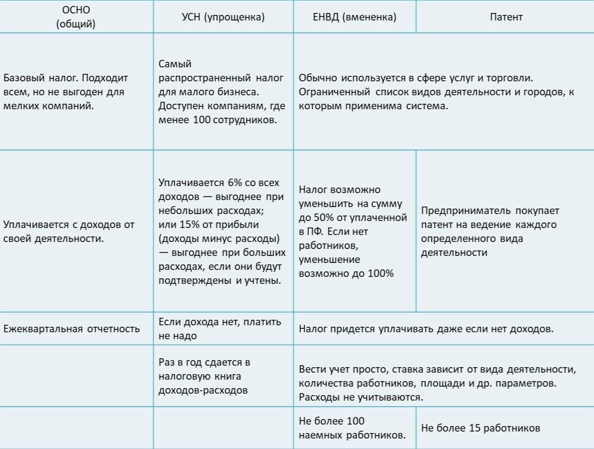 Таблица: сравнение систем налооблажения