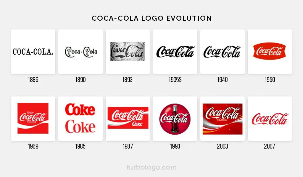 Кока-Кола история логотипа